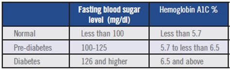 what causes a person blood sugar level not picture 10