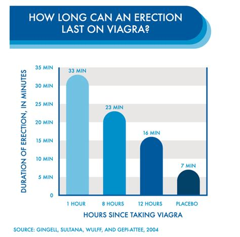 will viagra increase blood flow to the vagina picture 14