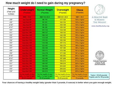 average weight gain during period picture 10