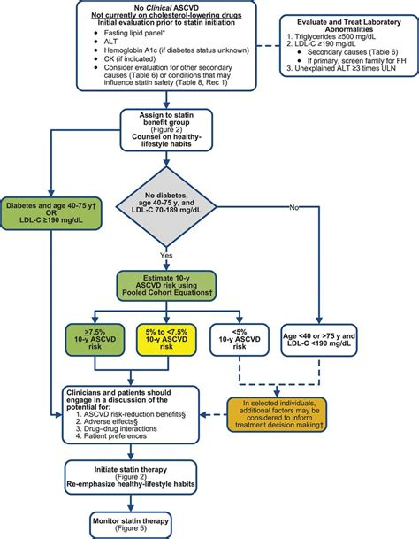 2013 cholesterol guidelines table picture 2