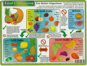 fruit digestion problems picture 18