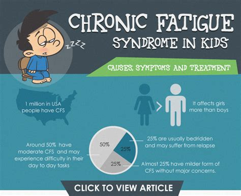 chronic muscle fatigue syndrome picture 5
