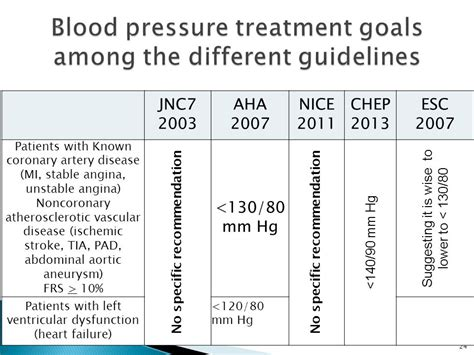 Angina high blood pressure picture 9