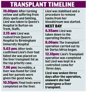 history of liver transplants picture 9