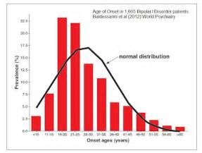 bipolar spectrum disorders and aging picture 6
