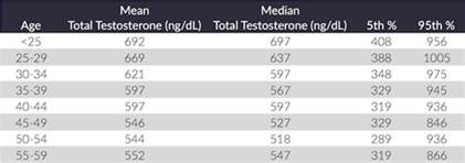 total testosterone levels in females picture 1