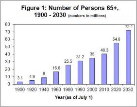 united state census department report on aging picture 1