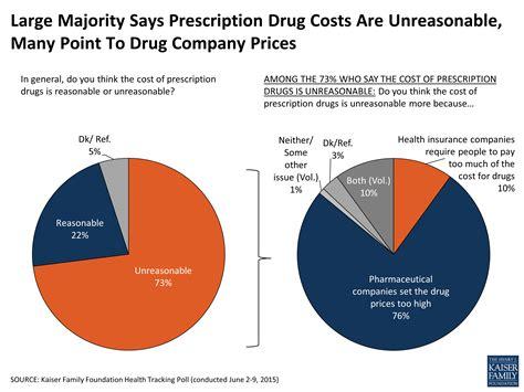 cost prescription picture 2