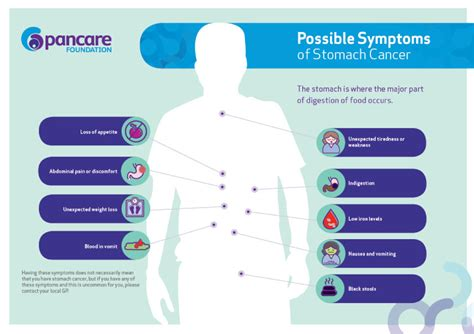 intestinal cancer symptoms picture 14
