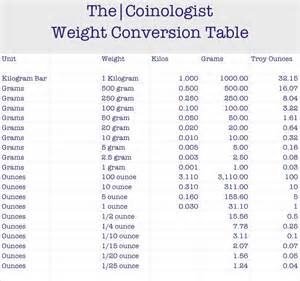 free weight loss and measurement chart picture 6