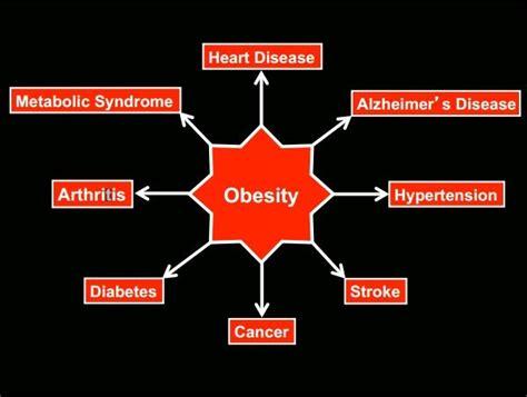Cholesterol causing heart failure epidemic picture 2