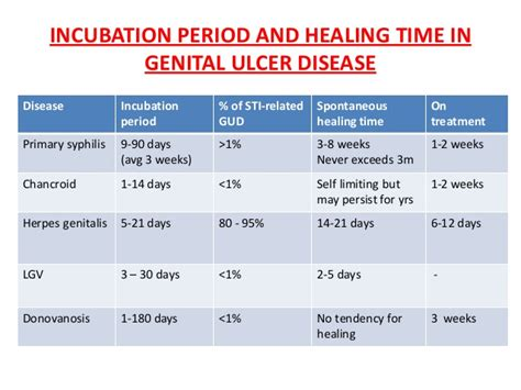 what is the incubation period for the herpes virus picture 13