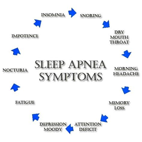 risk factors of starting a sleep lab picture 16