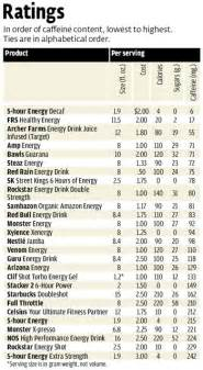 diet drinks consumer reports picture 7
