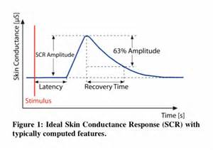 galvanic skin response picture 5
