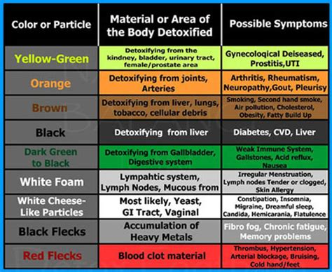 color stools liver cleansing picture 1