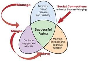 aging successfully picture 11