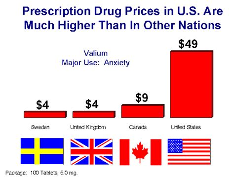 best prescription drug prices picture 6