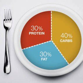 how to follow the zone diet picture 18