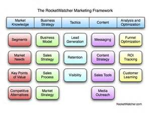 business opportunity marketing b2b picture 6