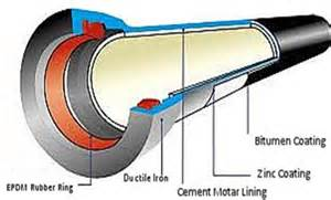 ductile iron pipe fitting slip joint picture 2