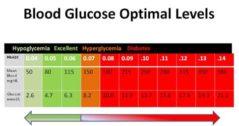 glucose number for diabetics picture 7