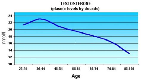 mayo clinic testosterone replacement side effects picture 1