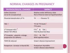 affects of hyperactive thyroid in pregnancy picture 5