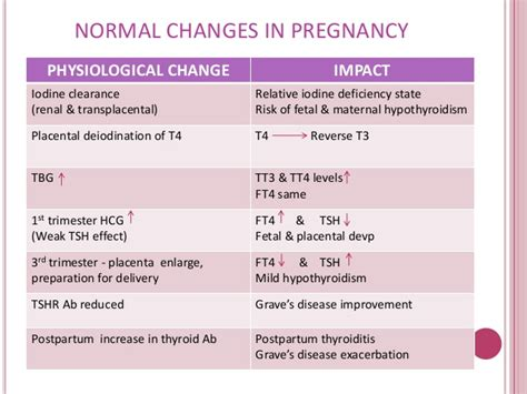 effects of hyperactive thyroid in pregnancy picture 3