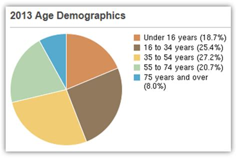 aging & ethnicity picture 7