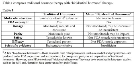 bioidentical hormones over counter picture 2