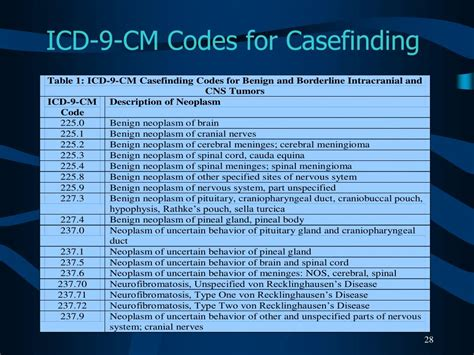 icd 9 code for supplement picture 1