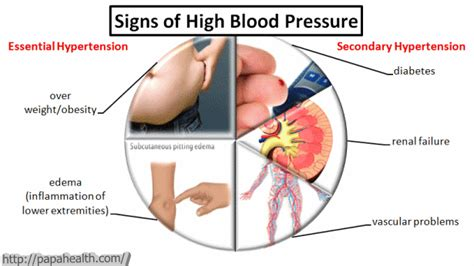 symtoms of high or low blood pressure picture 1