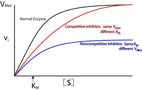 vmax graph picture 1