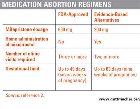 options to terminate early pregnancy in pakistan picture 18