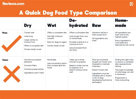 compare to science diet dog food picture 11