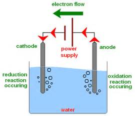 electrolysis picture 2