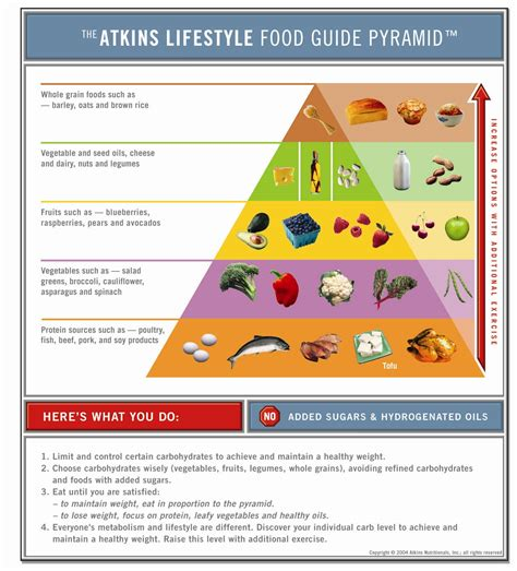 copy of atkins diet picture 2