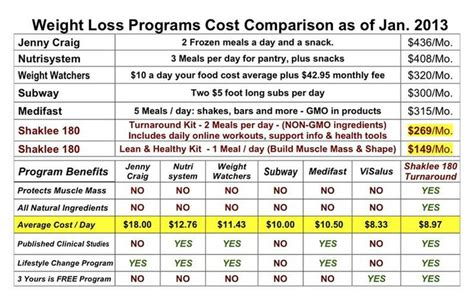 price of physician weight loss program picture 2
