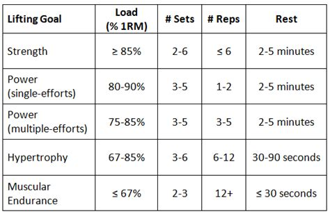 weight training rep range for fat loss picture 8
