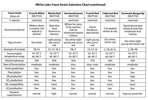 red star yeast conversion chart picture 7