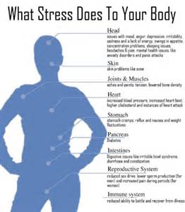 stress affect on colon picture 5