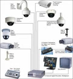 search home security systems for business picture 2
