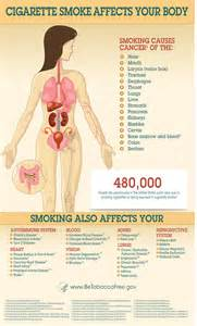 phyical effects secondhand smoke picture 10