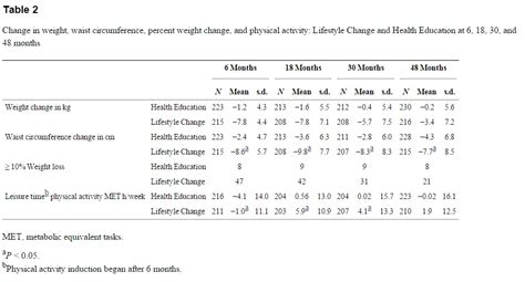weight gain and elevated blood pressure picture 13