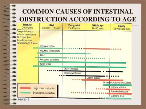 major effects of bowel obstruction picture 5