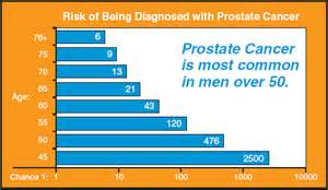 does wartrol cause prostate cancer picture 15