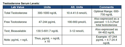 testosterone serum levels in females picture 9