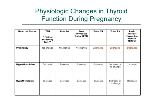 can thyrod problems start at pregnancy?? picture 3