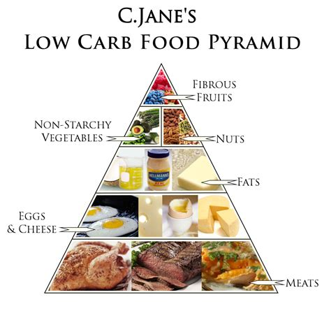 carbohydrate diet picture 2